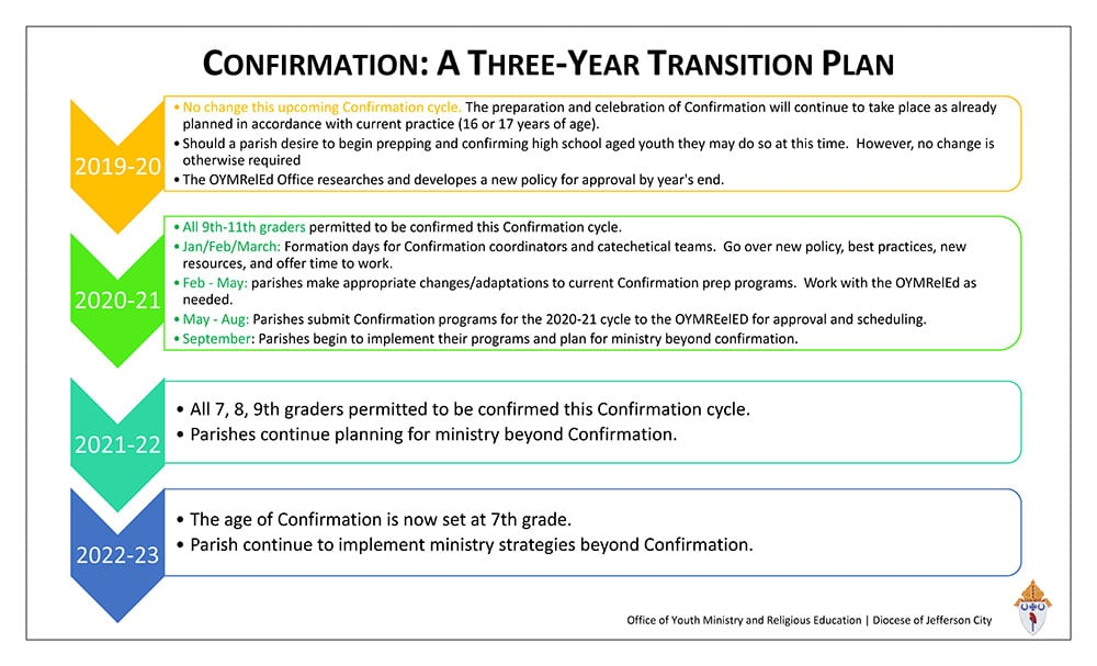 Confirmation Three Year Plan Handout Large